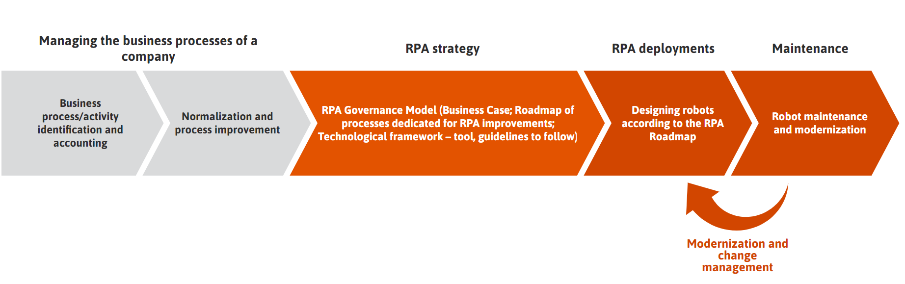 What is RPA? One step further than automation: all about